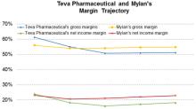 Teva Pharmaceutical or Mylan: Which Company Has Higher Margins?