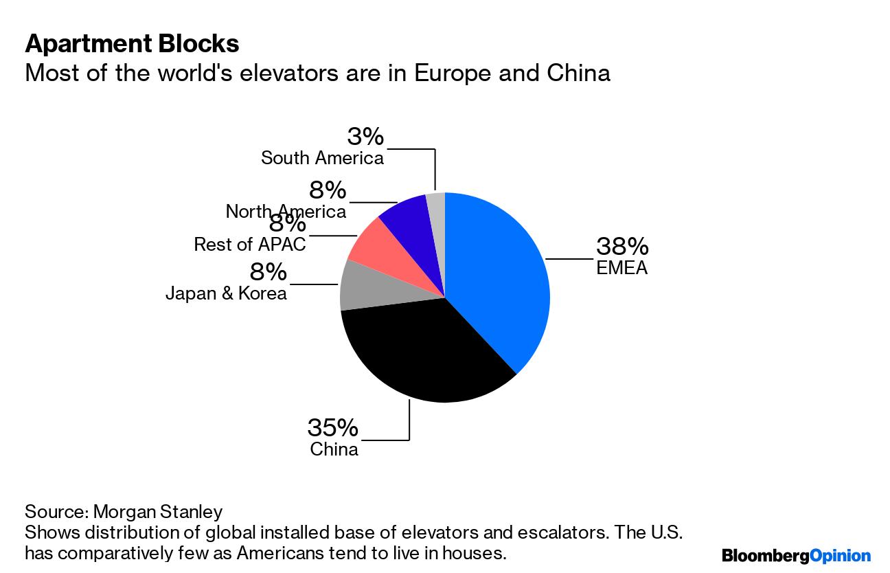 The Elevator Market Is Being Cornered