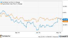 Better Buy: Ford Motor vs. Toyota