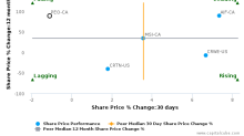 People Corp. breached its 50 day moving average in a Bullish Manner : PEO-CA : February 14, 2017