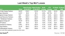 Top MLP Losses in the Week Ending April 27