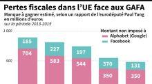 L'Europe face au casse-tête de la taxation des GAFA