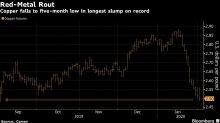 Copper Hits Five-Month Low With Virus Threatening China Growth