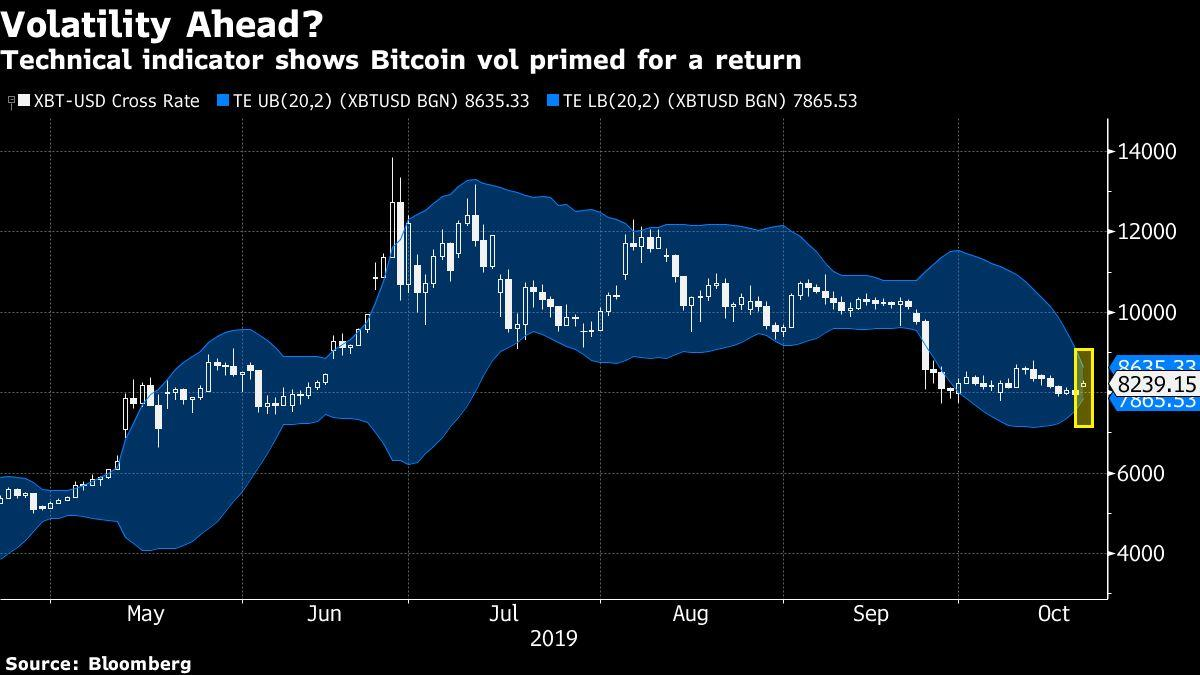 Bitcoin Volatility Set for Comeback After Trading Turned Boring