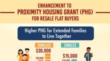 CPF Grant for living with or near your child or parents