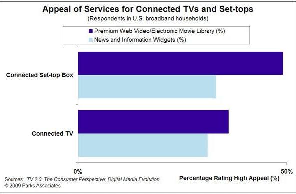 Analyst: Nearly half of broadband households are interested in Internet TV