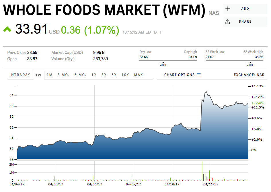 Whole Foods Analyst Report