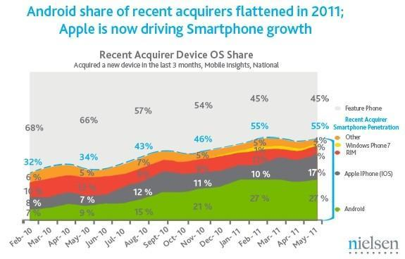 Nielsen: smartphones dominate among new subscribers; Android leads, iOS surges, RIM falters