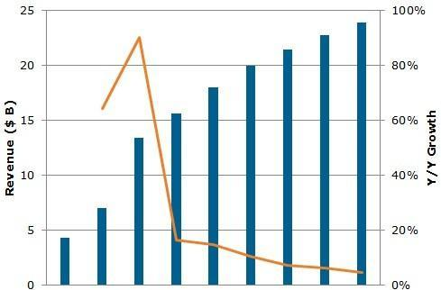 Report: Touchscreen demand to grow by 90-percent, led by mobile, tablet markets