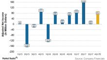 Will Encana Report Higher Profits in 4Q17?
