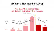 How JD.com's Net Income and EPS Are Trending