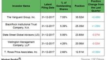 How Institutions Played Out their Holdings in NextEra Energy