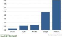 Yandex Registers for Smart Speaker Ranking