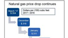 Natural gas prices continue to fall for DTE gas customers