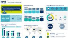 CEVA, Inc. Announces Third Quarter 2019 Financial Results