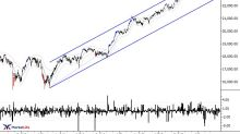 Trendlines in the DJIA: What Can We Learn About Market Structure?
