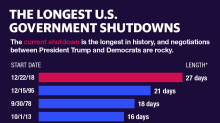 A running list of problems caused by the longest-ever U.S. government shutdown