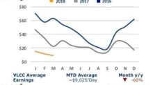 VLCC, Suezmax, and Aframax Rates Dropped in Week 14