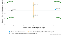 Vivendi SA breached its 50 day moving average in a Bearish Manner : VIV-IT : January 17, 2017