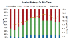 Why Is Analyst Sentiment for Rio Tinto Turning Negative Lately?