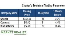 Charter: Key Technical Levels before Its Q1 Results