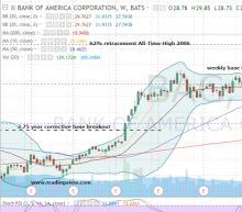 Why Bank of America Will Break Out