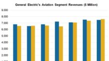 Aviation Unit Could Help GE Return to a Growth Trajectory