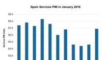 What Made the Spain Services PMI Rise So Much in January?