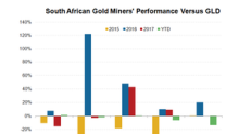 Could South African Gold Miners Catch Up With Gold?