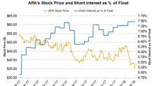 Apache Stock: Gauging Short Interest Trends