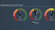 Are Galliford Try plc's (LON:GFRD) Returns On Investment Worth Your While?