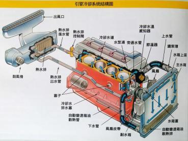 [車輛保養百問] 汽車的冷卻水箱只要加水就好了嗎 ?還是最好能添加水箱精進去會比較好呢 ?