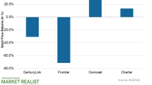 Analyzing CenturyLink's Stock Performance in 2019