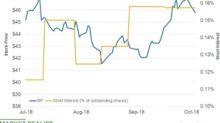 Has Short Interest in BP Risen?