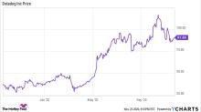 Is Datadog Stock a Buy?