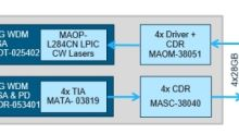 MACOM to Demonstrate Industry's First Complete Chipset Solution Enabling 200G and 400G Optical Modules at CIOE and ECOC 2018