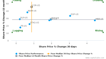 CoreSite Realty Corp. breached its 50 day moving average in a Bearish Manner : COR-US : October 16, 2017