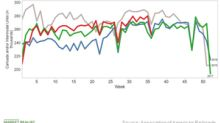 North American Rail Volumes Rose in Week 36