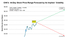 Forecasting CHK's Stock Price Based on Its Implied Volatility