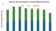 Antero Midstream Partners: Analysts' Estimates