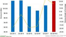 Caterpillar's Q3 Revenue Expectations