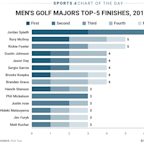 Chart shows just how dominating Jordan Spieth has been at the majors