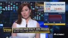 Cheesecake Factory craters 13% as labor costs, medical and legal fees squeeze earnings