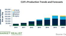 Continental Resources' Production Forecasts
