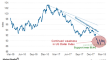 Will Currency Wars Move the US Dollar after Trade War Concerns?