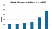 What Drove NVIDIA's Earnings Growth to Record High in 2017?