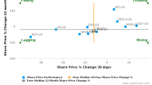 Callon Petroleum Co. breached its 50 day moving average in a Bearish Manner : CPE-US : November 15, 2017