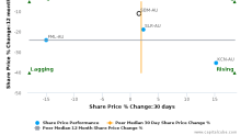 St. Barbara Ltd. breached its 50 day moving average in a Bearish Manner : SBM-AU : August 29, 2017