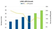 What to Expect from Lowe's EPS in 2019?