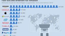Mitarbeiterzahlen der größten Tech-Giganten